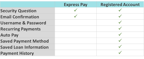 What is included with Express Pay vs creating an Account